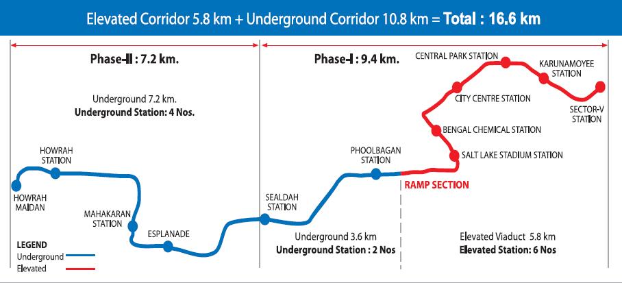 Subway Map Graph.Kolkata Metro Rail Corporation Ltd